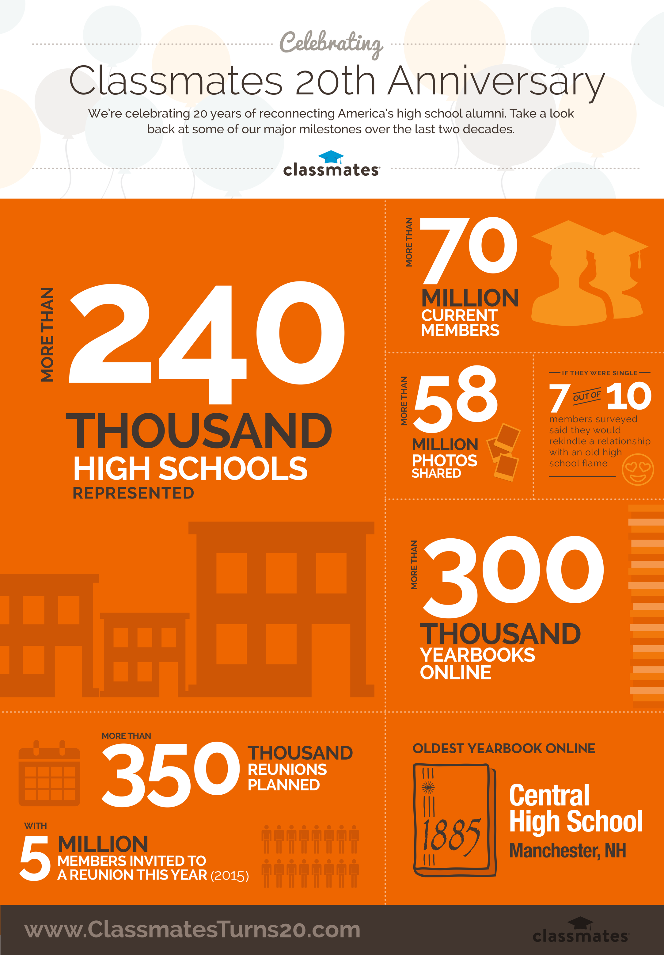 Classmates' 20th Anniversary Infographic