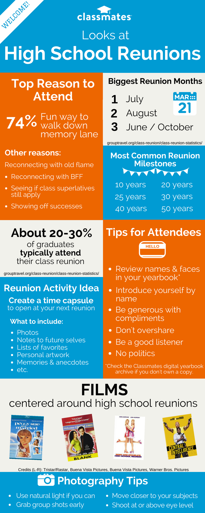 Infographic | Classmates Looks at High School Reunions Infographic